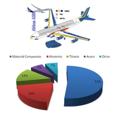 materiales compuestos industria applynano