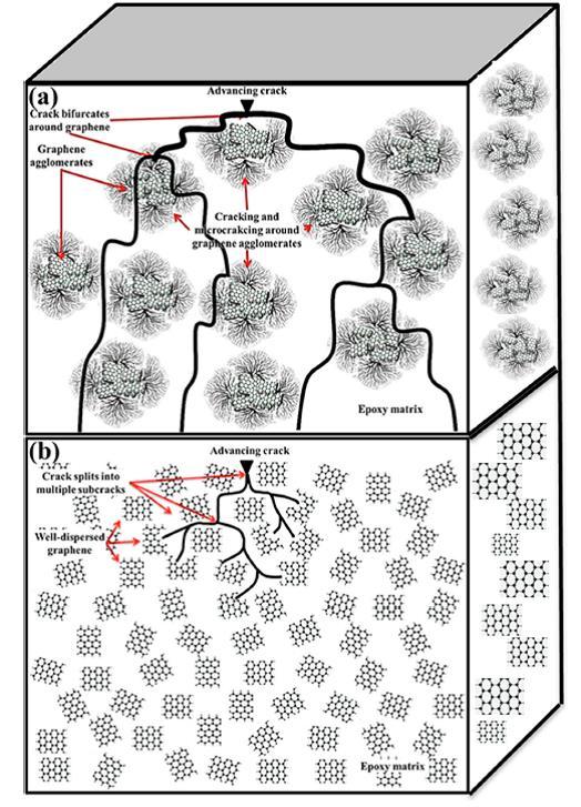 grafeno nanocomposites